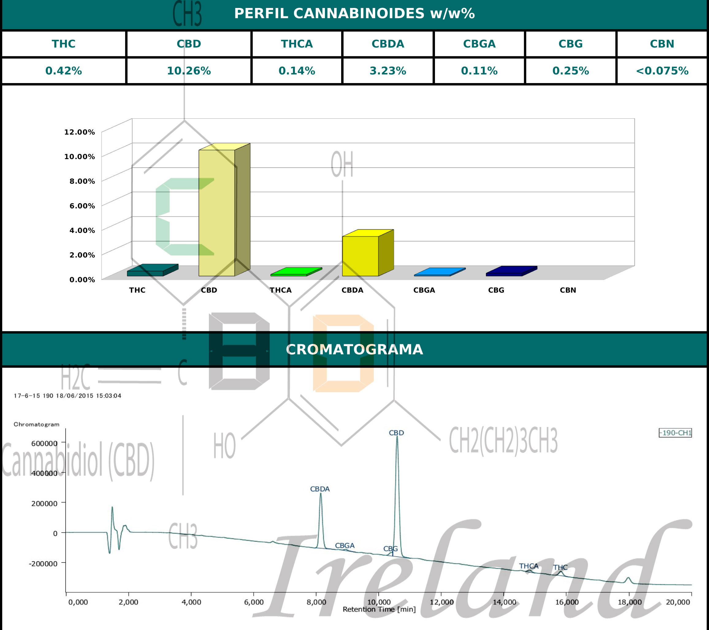 CBD Basis Result Water Marked